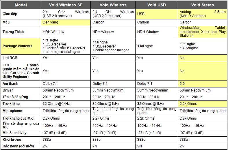 So sánh 4 mẫu tai nghe VOID RGB mới nhất của Corsair